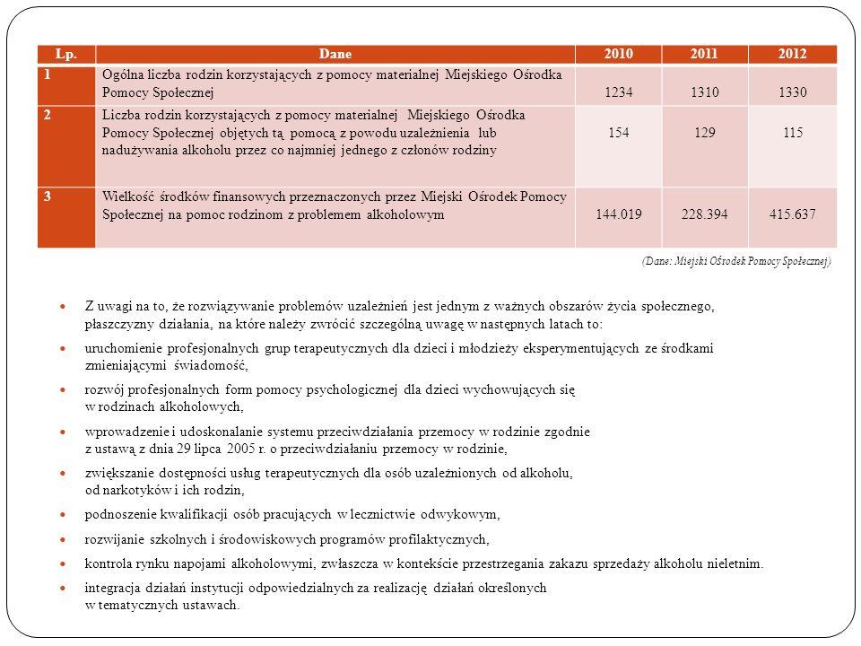 Lp.Dane201020112012 1Ogólna liczba rodzin korzystających z pomocy materialnej Miejskiego Ośrodka Pomocy Społecznej 1234 1310 1330 2Liczba rodzin korzy
