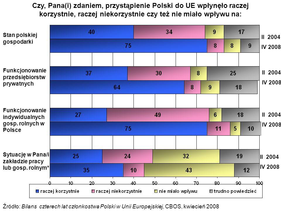 Czy, Pana(i) zdaniem, przystąpienie Polski do UE wpłynęło raczej korzystnie, raczej niekorzystnie czy też nie miało wpływu na: Źródło: Bilans czterech lat członkostwa Polski w Unii Europejskiej, CBOS, kwiecień 2008 II 2004 IV 2008 II 2004 IV 2008 II 2004 IV 2008 II 2004 IV 2008 Stan polskiej gospodarki Funkcjonowanie indywidualnych gosp.