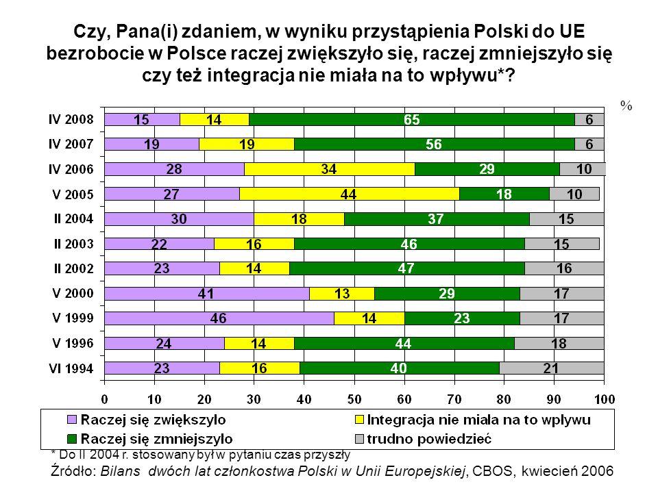 Czy, Pana(i) zdaniem, w wyniku przystąpienia Polski do UE bezrobocie w Polsce raczej zwiększyło się, raczej zmniejszyło się czy też integracja nie miała na to wpływu*.