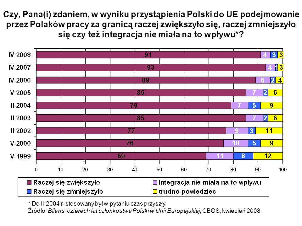 Czy, Pana(i) zdaniem, w wyniku przystąpienia Polski do UE podejmowanie przez Polaków pracy za granicą raczej zwiększyło się, raczej zmniejszyło się czy też integracja nie miała na to wpływu*.