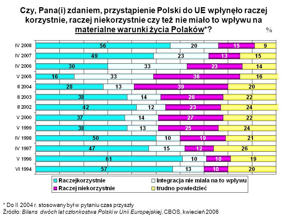 Czy, Pana(i) zdaniem, przystąpienie Polski do UE wpłynęło raczej korzystnie, raczej niekorzystnie czy też nie miało to wpływu na materialne warunki życia Polaków*.