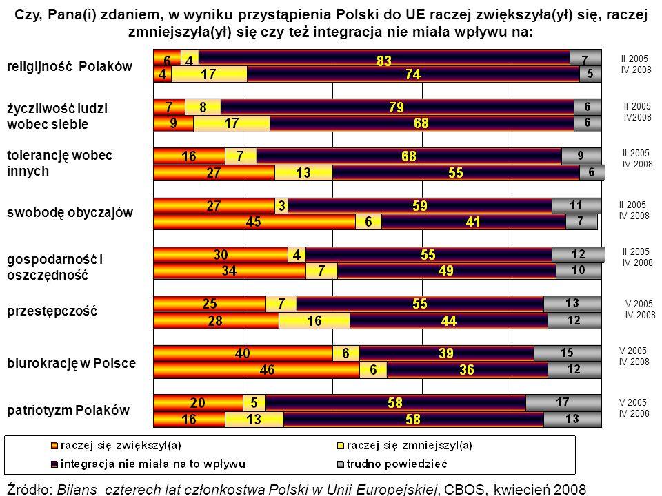 Czy, Pana(i) zdaniem, w wyniku przystąpienia Polski do UE raczej zwiększyła(ył) się, raczej zmniejszyła(ył) się czy też integracja nie miała wpływu na: Źródło: Bilans czterech lat członkostwa Polski w Unii Europejskiej, CBOS, kwiecień 2008 V 2005 IV 2008 V 2005 IV 2008 II 2005 IV 2008 II 2005 IV 2008 II 2005 IV 2008 II 2005 IV2008 II 2005 IV 2008 V 2005 IV 2008 patriotyzm Polaków biurokrację w Polsce przestępczość gospodarność i oszczędność swobodę obyczajów tolerancję wobec innych życzliwość ludzi wobec siebie religijność Polaków