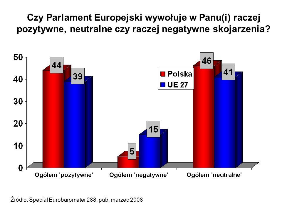 Czy Parlament Europejski wywołuje w Panu(i) raczej pozytywne, neutralne czy raczej negatywne skojarzenia.