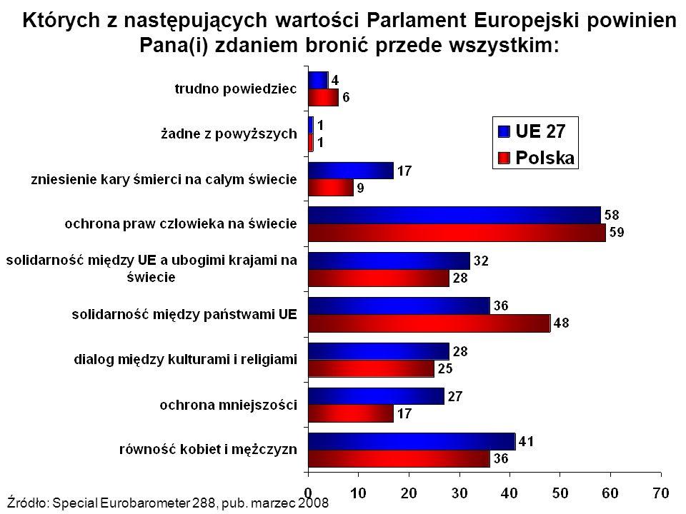 Których z następujących wartości Parlament Europejski powinien Pana(i) zdaniem bronić przede wszystkim: Źródło: Special Eurobarometer 288, pub.