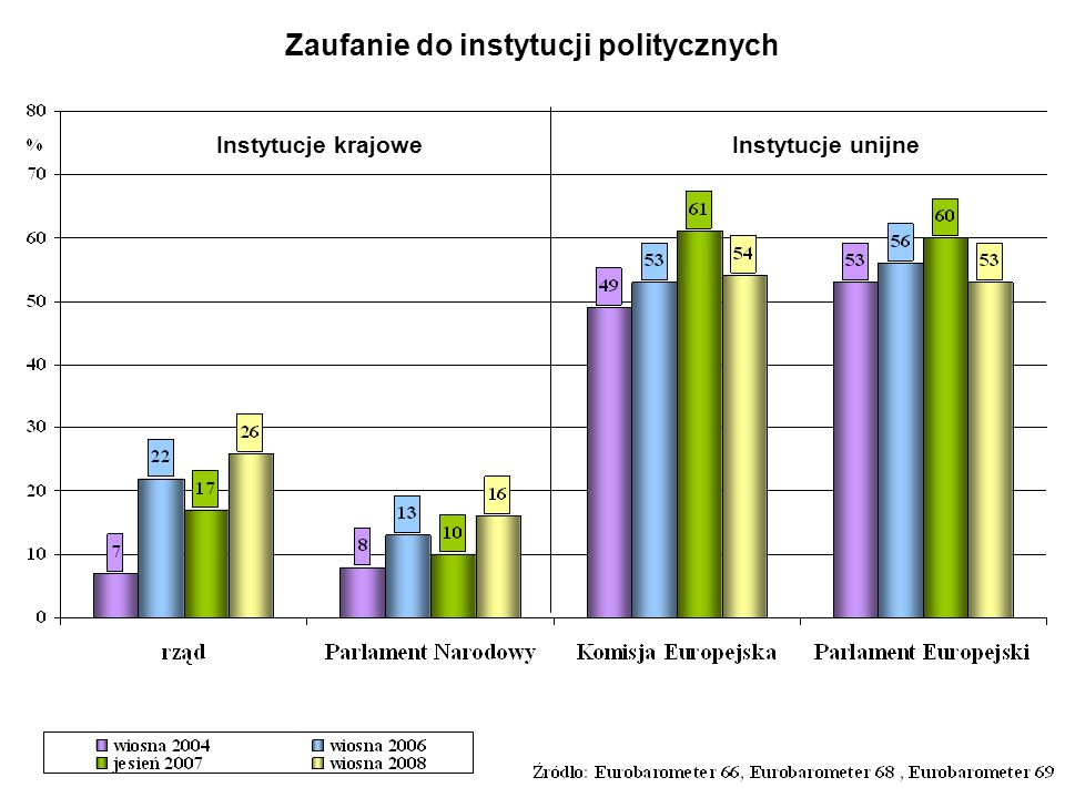 Zaufanie do instytucji politycznych Instytucje krajoweInstytucje unijne