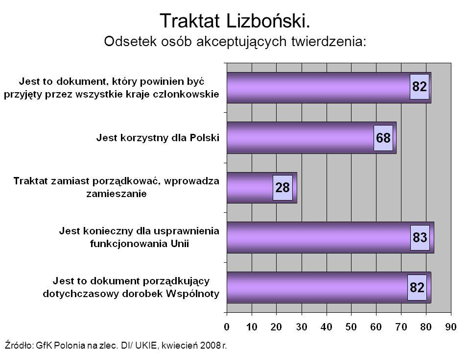 Traktat Lizboński. Odsetek osób akceptujących twierdzenia: Źródło: GfK Polonia na zlec.