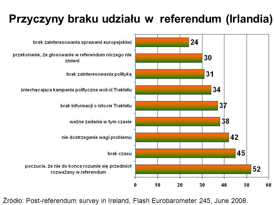 Przyczyny braku udziału w referendum (Irlandia) Źródło: Post-referendum survey in Ireland, Flash Eurobarometer 245, June 2008.