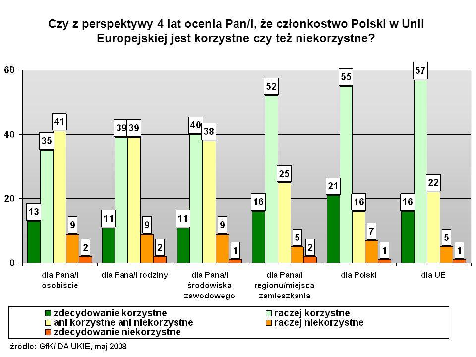 Na przystąpieniu do Unii Europejskiej: Źródło: Bilans czterech lat integracji Polski z Unią Europejską, CBOS, kwiecień 2008 %