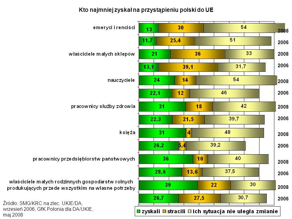Korzystny wpływ przystąpienie Polski do UE na: Źródło: GfK Polonia na zlec.