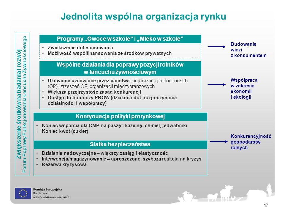 17 Jednolita wspólna organizacja rynku Zwiększenie środków na badania i rozwój Forum Poprawy Funkcjonowania Łańcucha Żywnościowego Siatka bezpieczeńst
