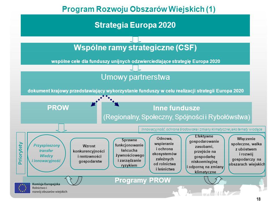 18 Program Rozwoju Obszarów Wiejskich (1) Wspólne ramy strategiczne (CSF) wspólne cele dla funduszy unijnych odzwierciedlające strategię Europa 2020 U