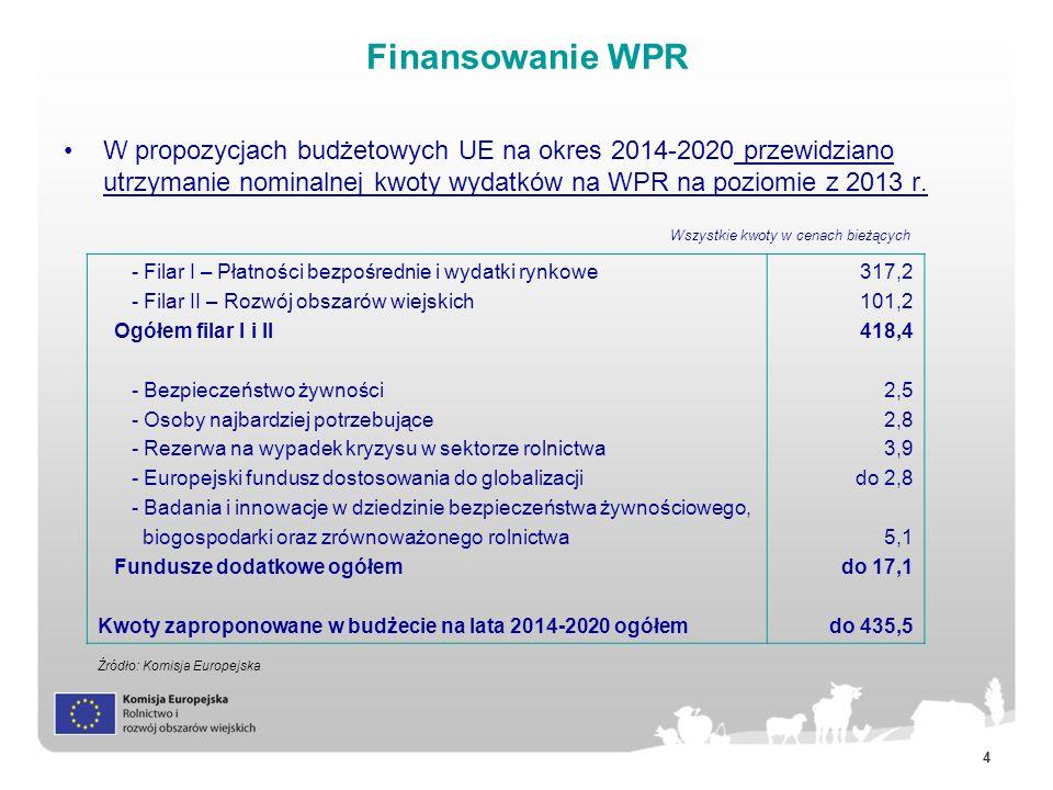4 Finansowanie WPR W propozycjach budżetowych UE na okres 2014-2020 przewidziano utrzymanie nominalnej kwoty wydatków na WPR na poziomie z 2013 r. - F