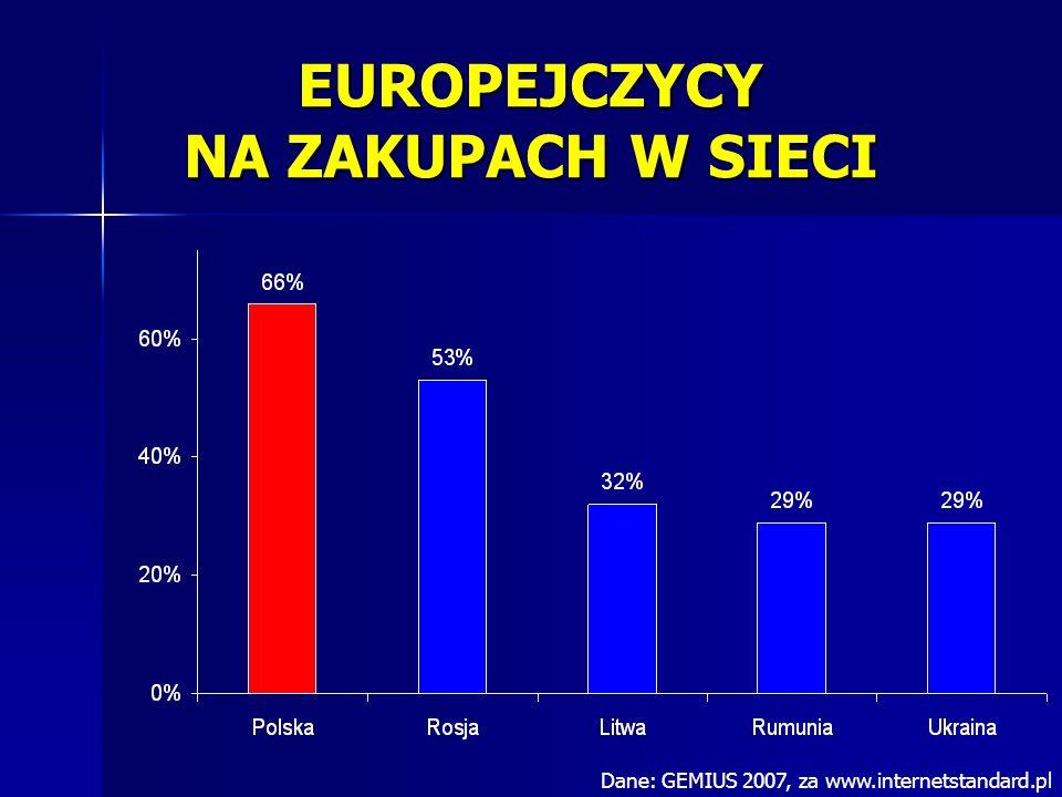 EUROPEJCZYCY NA ZAKUPACH W SIECI Dane: GEMIUS 2007, za www.internetstandard.pl