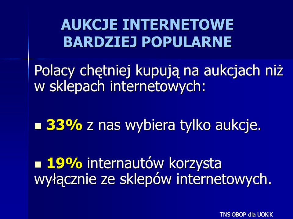 Polacy chętniej kupują na aukcjach niż w sklepach internetowych: 33% z nas wybiera tylko aukcje. 33% z nas wybiera tylko aukcje. 19% internautów korzy