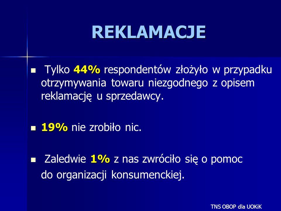 REKLAMACJE 44% Tylko 44% respondentów złożyło w przypadku otrzymywania towaru niezgodnego z opisem reklamację u sprzedawcy. 19% 19% nie zrobiło nic. 1