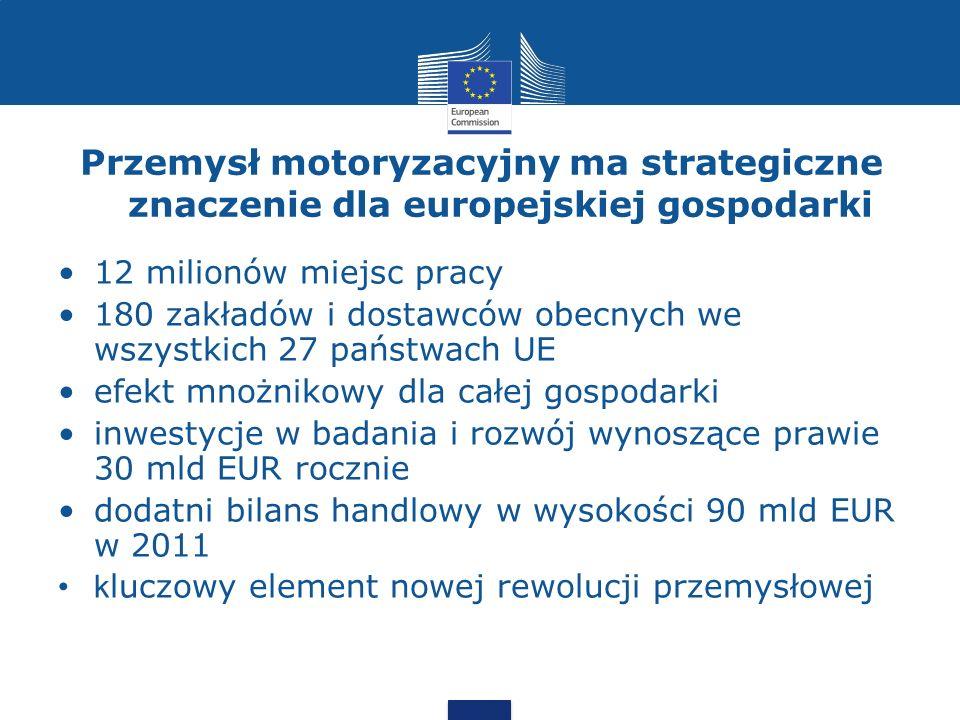 Przemysł motoryzacyjny ma strategiczne znaczenie dla europejskiej gospodarki 12 milionów miejsc pracy 180 zakładów i dostawców obecnych we wszystkich 27 państwach UE efekt mnożnikowy dla całej gospodarki inwestycje w badania i rozwój wynoszące prawie 30 mld EUR rocznie dodatni bilans handlowy w wysokości 90 mld EUR w 2011 k luczowy element nowej rewolucji przemysłowej