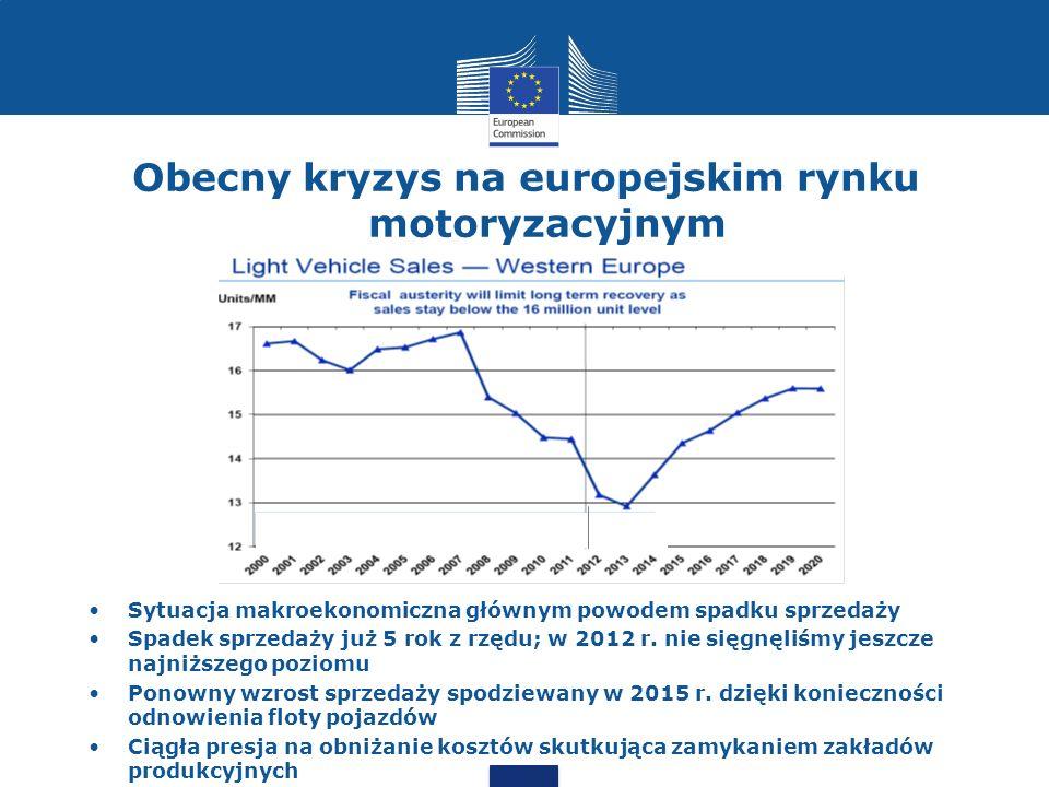 Obecny kryzys na europejskim rynku motoryzacyjnym Sytuacja makroekonomiczna głównym powodem spadku sprzedaży Spadek sprzedaży już 5 rok z rzędu; w 2012 r.