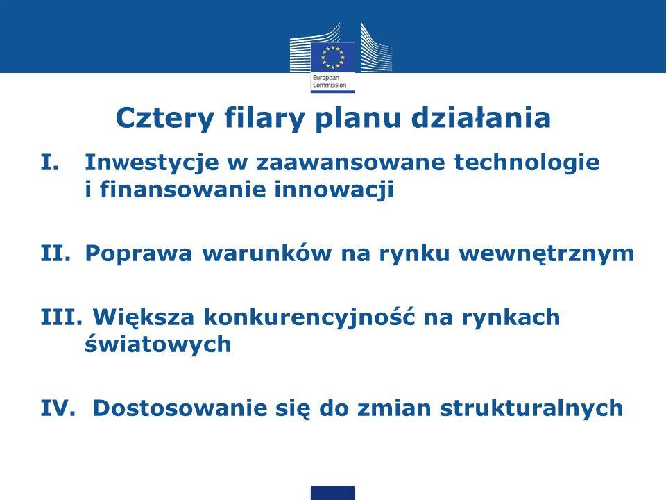 Cztery filary planu działania I.In w estycje w zaawansowane technologie i finansowanie innowacji II.Poprawa warunków na rynku wewnętrznym III.