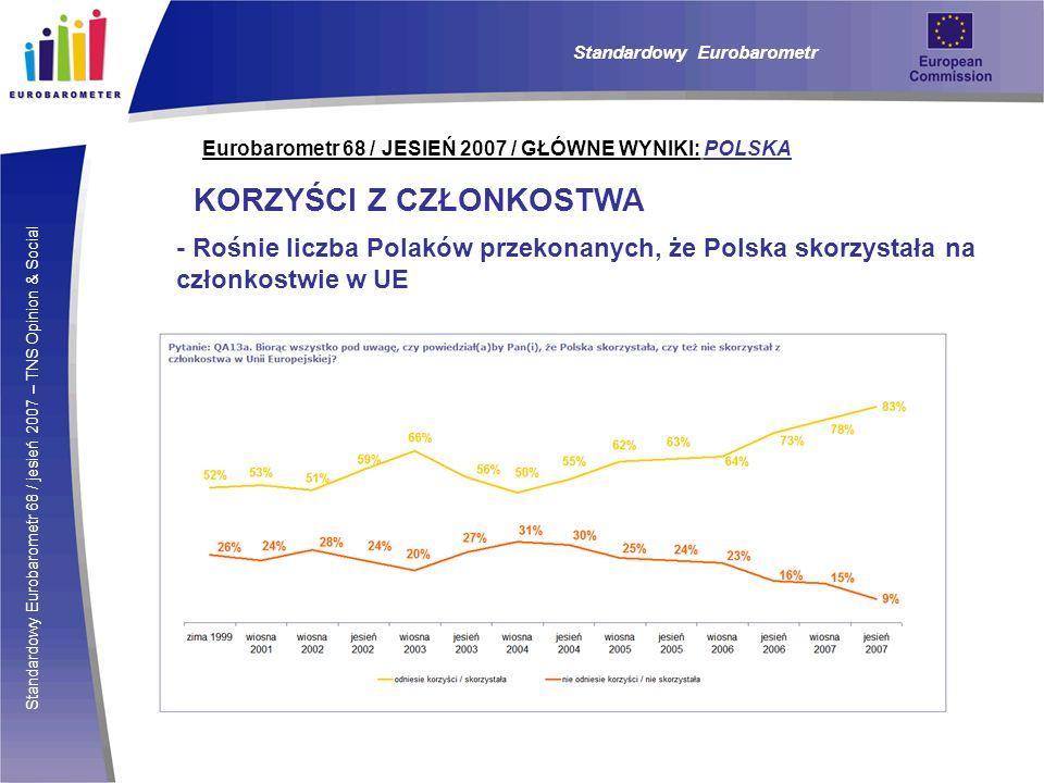 Standardowy Eurobarometr 68 / jesień 2007 – TNS Opinion & Social Eurobarometr 68 / JESIEŃ 2007 / GŁÓWNE WYNIKI: POLSKA KORZYŚCI Z CZŁONKOSTWA - Rośnie liczba Polaków przekonanych, że Polska skorzystała na członkostwie w UE Standardowy Eurobarometr
