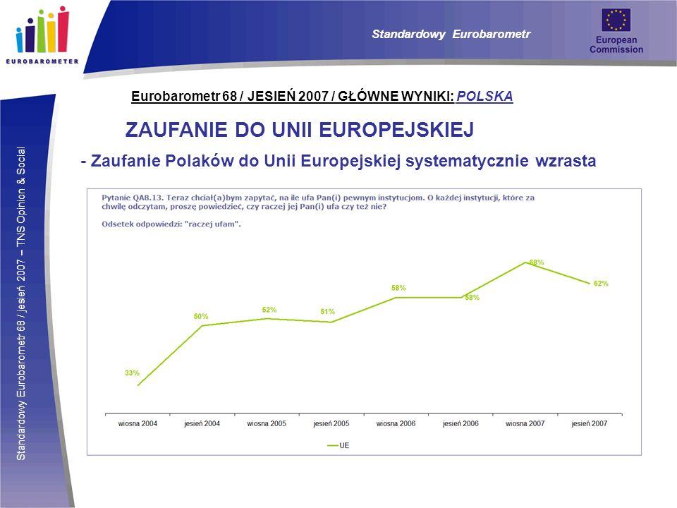Standardowy Eurobarometr 68 / jesień 2007 – TNS Opinion & Social Eurobarometr 68 / JESIEŃ 2007 / GŁÓWNE WYNIKI: POLSKA ZAUFANIE DO UNII EUROPEJSKIEJ - Zaufanie Polaków do Unii Europejskiej systematycznie wzrasta Standardowy Eurobarometr