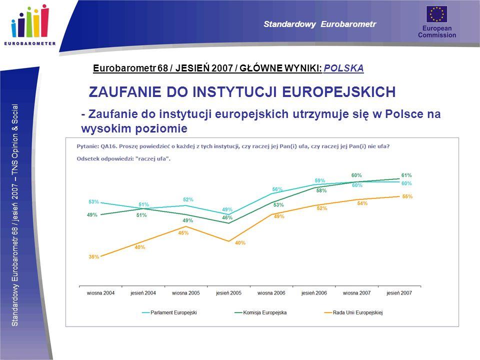 Standardowy Eurobarometr 68 / jesień 2007 – TNS Opinion & Social Eurobarometr 68 / JESIEŃ 2007 / GŁÓWNE WYNIKI: POLSKA ZAUFANIE DO INSTYTUCJI EUROPEJSKICH - Zaufanie do instytucji europejskich utrzymuje się w Polsce na wysokim poziomie Standardowy Eurobarometr