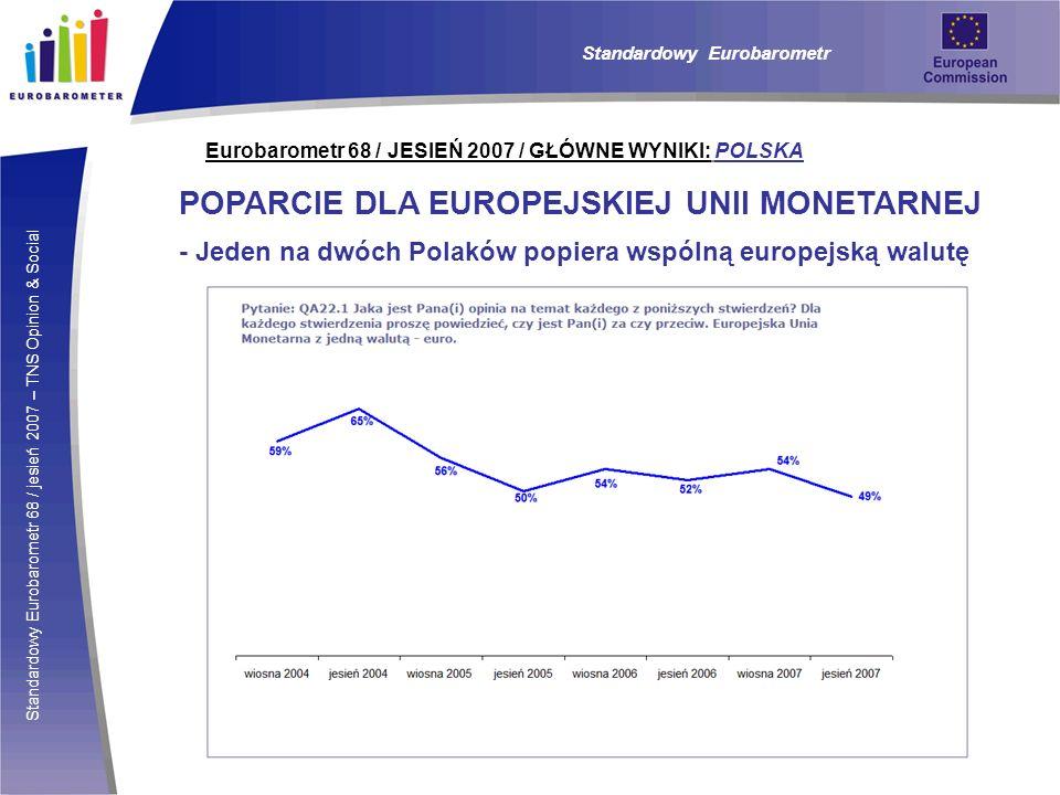 Standardowy Eurobarometr 68 / jesień 2007 – TNS Opinion & Social Eurobarometr 68 / JESIEŃ 2007 / GŁÓWNE WYNIKI: POLSKA POPARCIE DLA EUROPEJSKIEJ UNII MONETARNEJ - Jeden na dwóch Polaków popiera wspólną europejską walutę Standardowy Eurobarometr