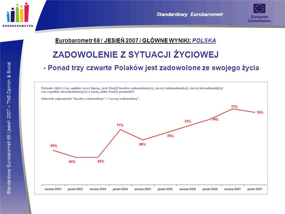 Standardowy Eurobarometr 68 / jesień 2007 – TNS Opinion & Social Eurobarometr 68 / JESIEŃ 2007 / GŁÓWNE WYNIKI: POLSKA ZADOWOLENIE Z SYTUACJI ŻYCIOWEJ - Ponad trzy czwarte Polaków jest zadowolone ze swojego życia Standardowy Eurobarometr
