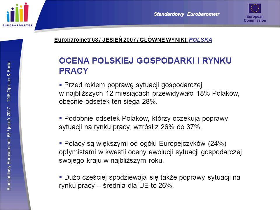 Standardowy Eurobarometr 68 / jesień 2007 – TNS Opinion & Social Eurobarometr 68 / JESIEŃ 2007 / GŁÓWNE WYNIKI: POLSKA OCENA POLSKIEJ GOSPODARKI I RYNKU PRACY Przed rokiem poprawę sytuacji gospodarczej w najbliższych 12 miesiącach przewidywało 18% Polaków, obecnie odsetek ten sięga 28%.