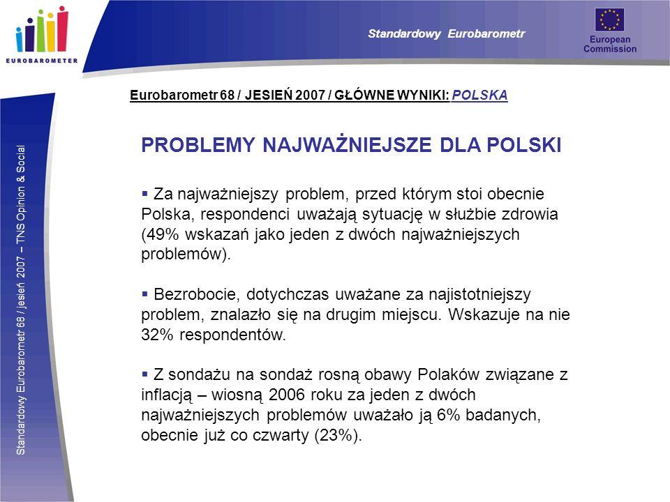 Standardowy Eurobarometr 68 / jesień 2007 – TNS Opinion & Social Eurobarometr 68 / JESIEŃ 2007 / GŁÓWNE WYNIKI: POLSKA PROBLEMY NAJWAŻNIEJSZE DLA POLSKI Za najważniejszy problem, przed którym stoi obecnie Polska, respondenci uważają sytuację w służbie zdrowia (49% wskazań jako jeden z dwóch najważniejszych problemów).