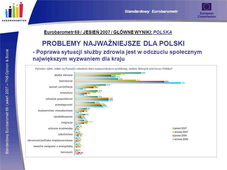 Standardowy Eurobarometr 68 / jesień 2007 – TNS Opinion & Social Eurobarometr 68 / JESIEŃ 2007 / GŁÓWNE WYNIKI: POLSKA Standardowy Eurobarometr POPARCIE DLA WSPÓLNEJ POLITYKI UE W WYBRANYCH OBSZARACH Za wprowadzeniem euro jest obecnie niespełna połowa (49%) respondentów, podczas gdy średnia dla UE to 61%.