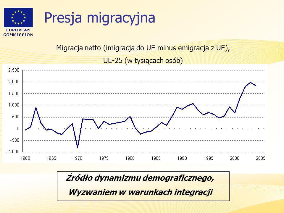 Heads of Representation, Lisbon 12 June 2007 Presja migracyjna Migracja netto (imigracja do UE minus emigracja z UE), UE-25 (w tysiącach osób) Źródło