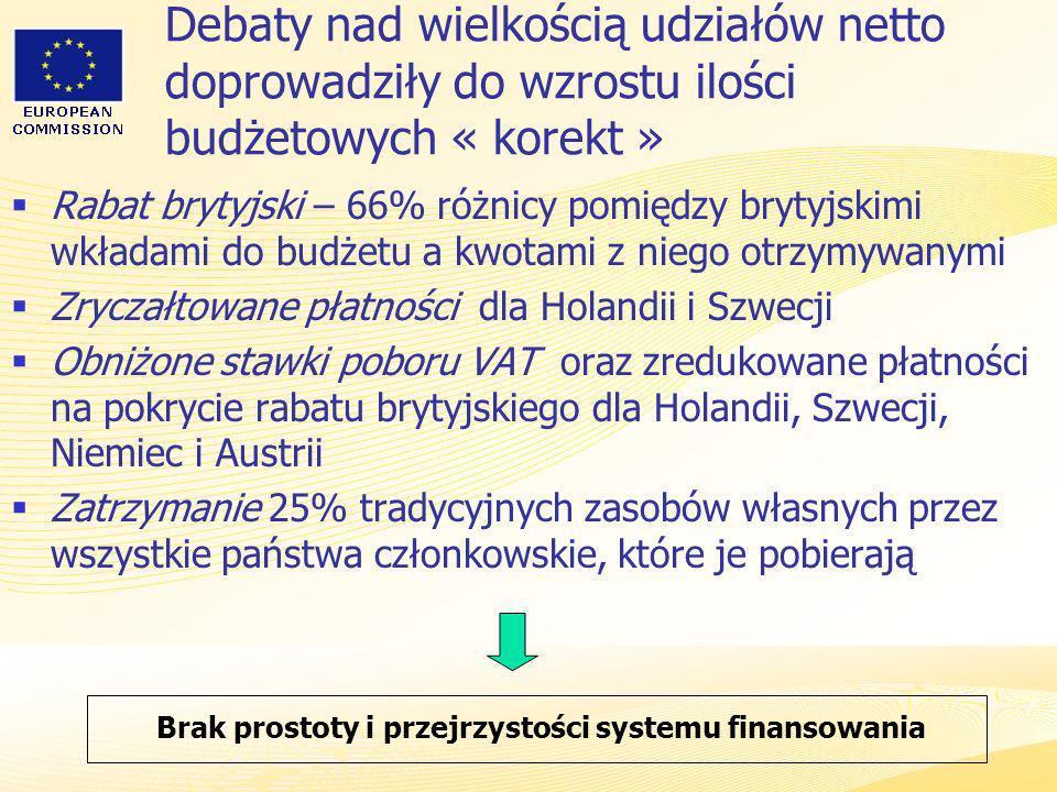 Heads of Representation, Lisbon 12 June 2007 Debaty nad wielkością udziałów netto doprowadziły do wzrostu ilości budżetowych « korekt » Rabat brytyjsk