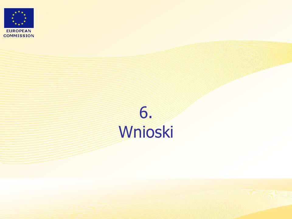 6. Wnioski