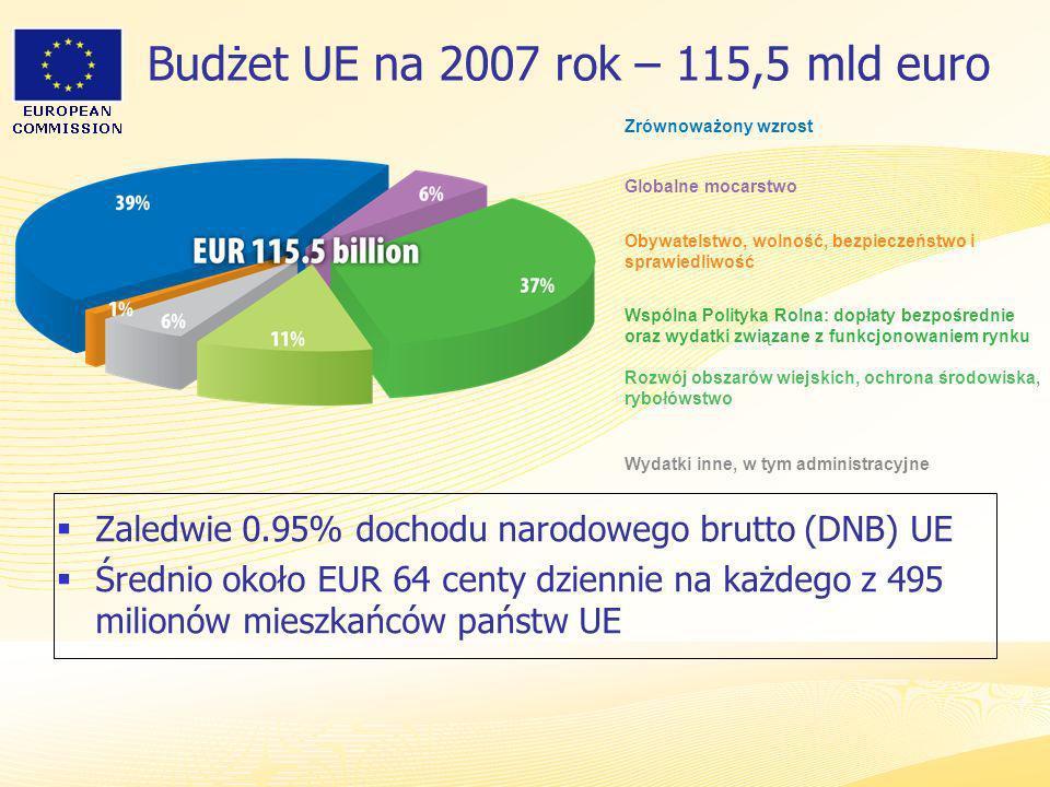 Heads of Representation, Lisbon 12 June 2007 Budżet UE na 2007 rok – 115,5 mld euro Zaledwie 0.95% dochodu narodowego brutto (DNB) UE Średnio około EU