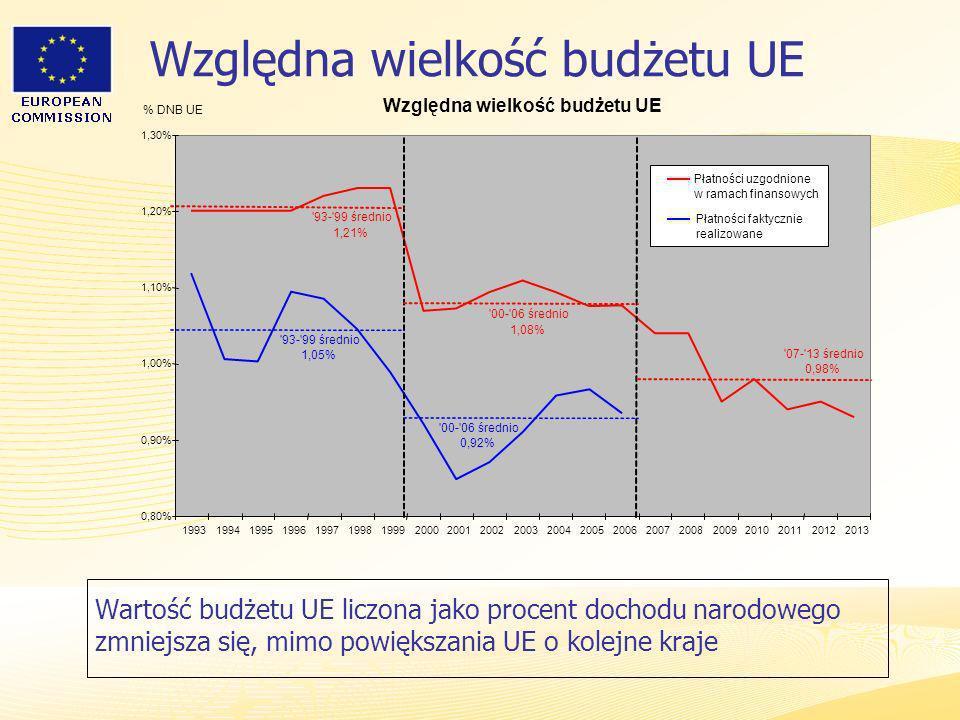 Heads of Representation, Lisbon 12 June 2007 Względna wielkość budżetu UE % DNB UE 0,80% 0,90% 1,00% 1,10% 1,20% 1,30% 1993199419951996199719981999200