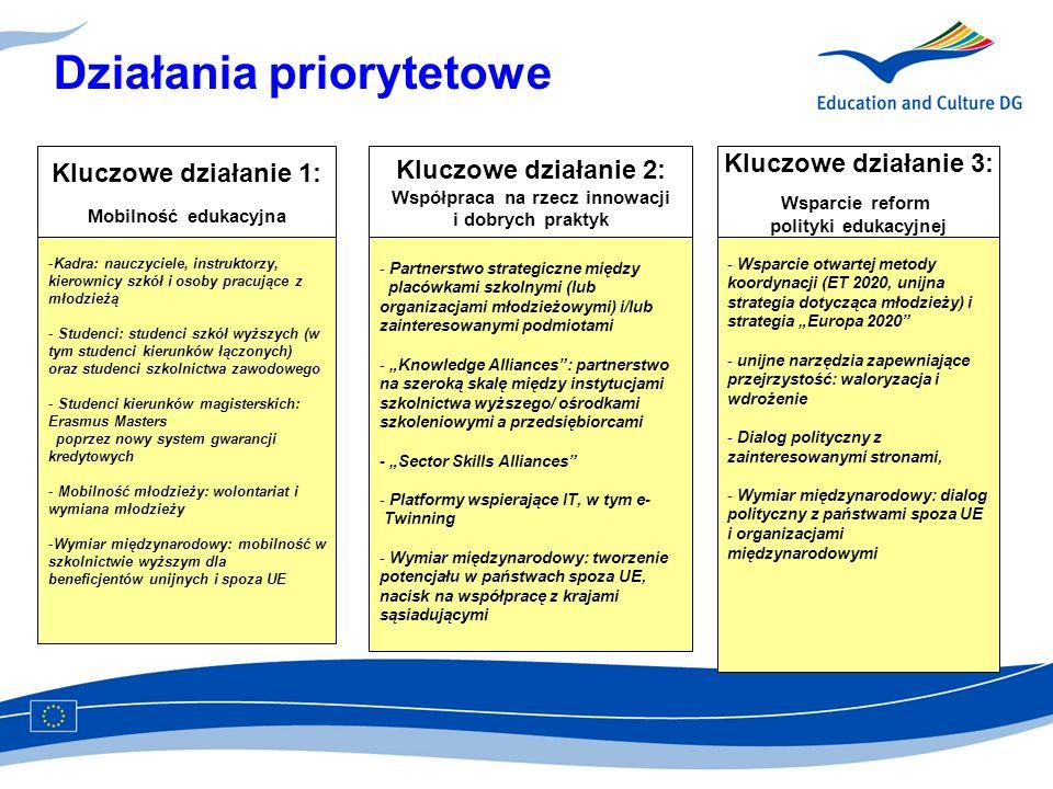 Nowe programy po 2013 r.