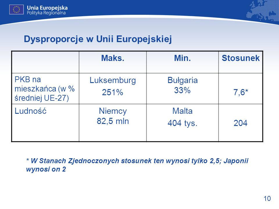 10 Dysproporcje w Unii Europejskiej Maks.Min.Stosunek PKB na mieszkańca (w % średniej UE-27) Luksemburg 251% Bułgaria 33% 7,6* LudnośćNiemcy 82,5 mln