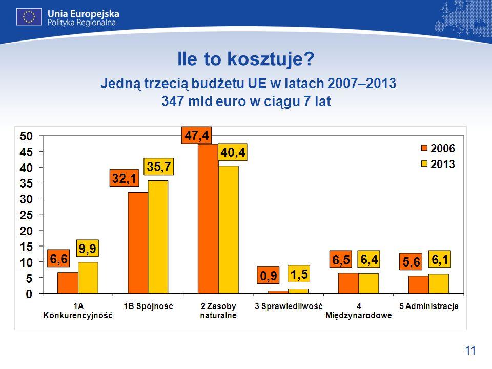11 Ile to kosztuje? Jedną trzecią budżetu UE w latach 2007–2013 347 mld euro w ciągu 7 lat
