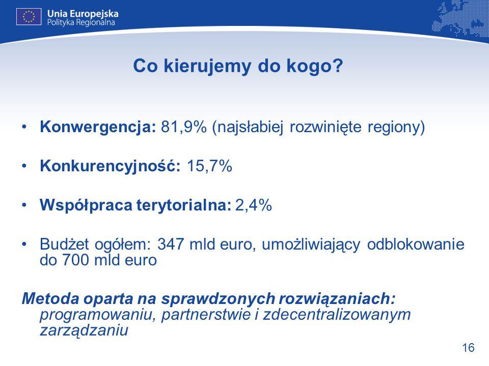 16 Co kierujemy do kogo? Konwergencja: 81,9% (najsłabiej rozwinięte regiony) Konkurencyjność: 15,7% Współpraca terytorialna: 2,4% Budżet ogółem: 347 m