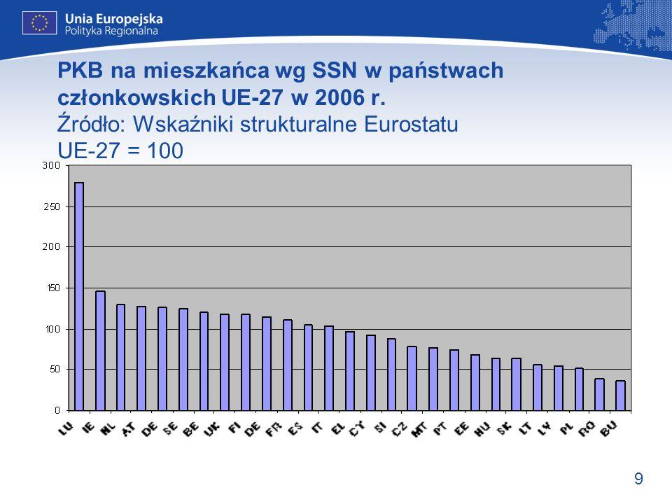 9 PKB na mieszkańca wg SSN w państwach członkowskich UE-27 w 2006 r. Źródło: Wskaźniki strukturalne Eurostatu UE-27 = 100