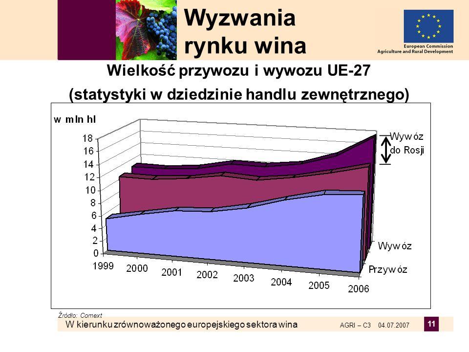 W kierunku zrównoważonego europejskiego sektora wina AGRI – C3 04.07.2007 11 Wielkość przywozu i wywozu UE-27 (statystyki w dziedzinie handlu zewnętrz