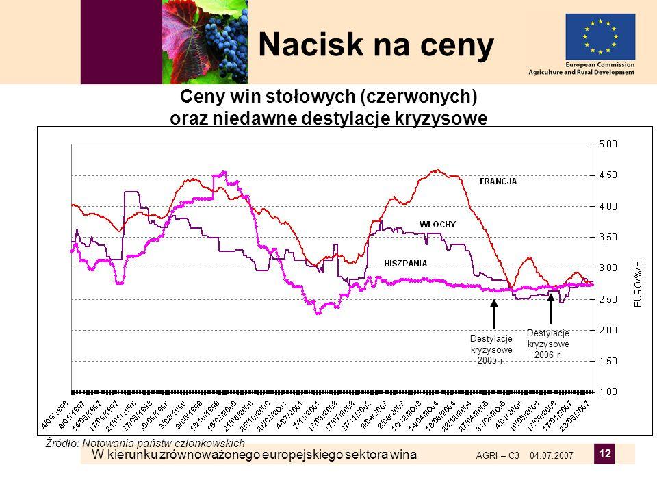 W kierunku zrównoważonego europejskiego sektora wina AGRI – C3 04.07.2007 12 Nacisk na ceny Źródło: Notowania państw członkowskich Destylacje kryzysow