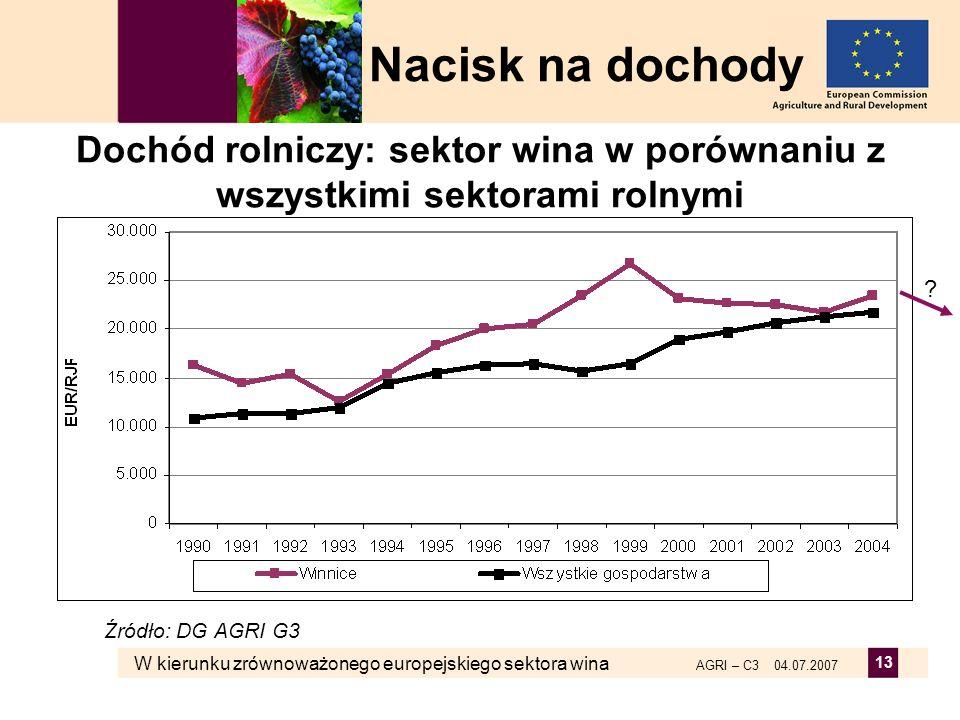 W kierunku zrównoważonego europejskiego sektora wina AGRI – C3 04.07.2007 13 Dochód rolniczy: sektor wina w porównaniu z wszystkimi sektorami rolnymi