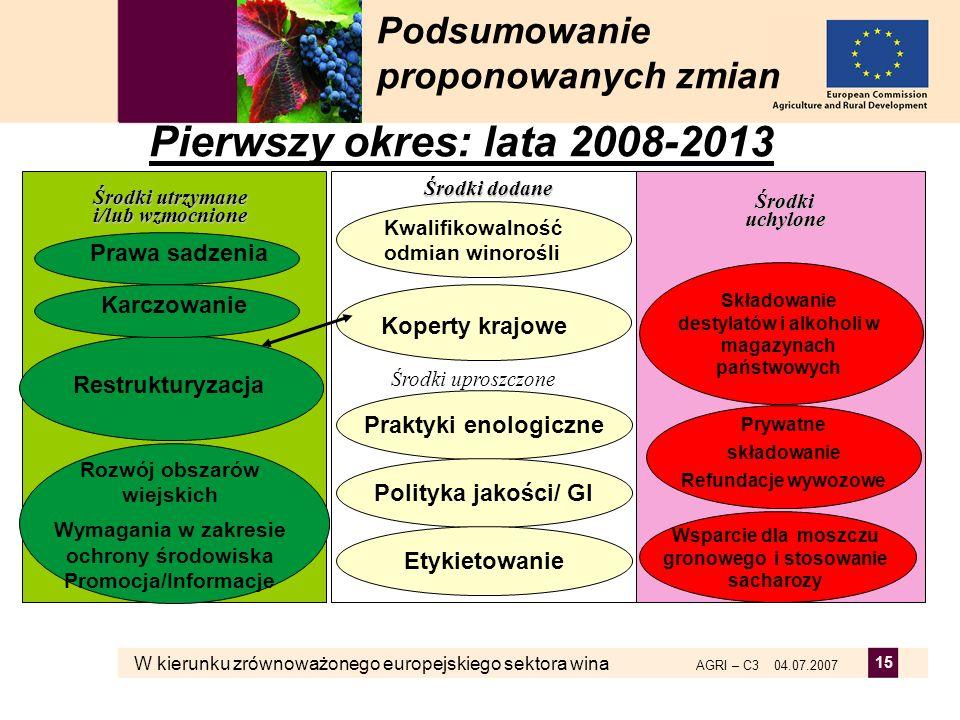 W kierunku zrównoważonego europejskiego sektora wina AGRI – C3 04.07.2007 15 Podsumowanie proponowanych zmian Pierwszy okres: lata 2008-2013 Środki uc
