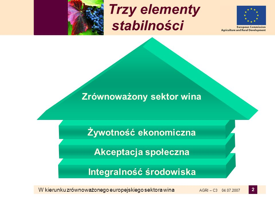 W kierunku zrównoważonego europejskiego sektora wina AGRI – C3 04.07.2007 2 Trzy elementy stabilności Integralność środowiska Akceptacja społeczna Żyw