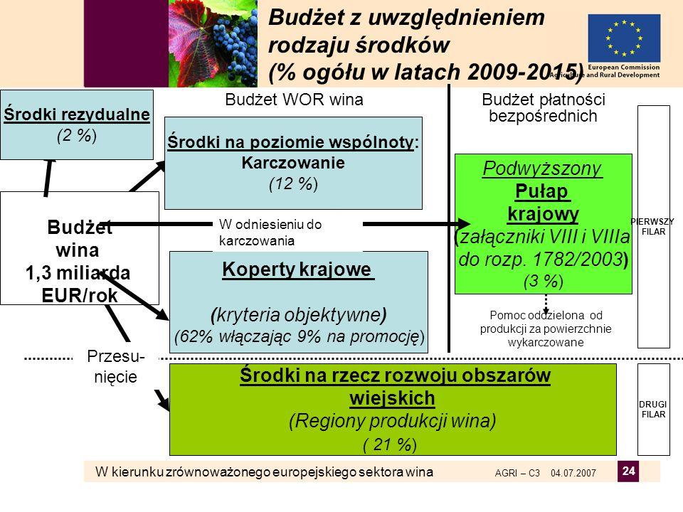 W kierunku zrównoważonego europejskiego sektora wina AGRI – C3 04.07.2007 24 Budżet z uwzględnieniem rodzaju środków (% ogółu w latach 2009-2015) Budż