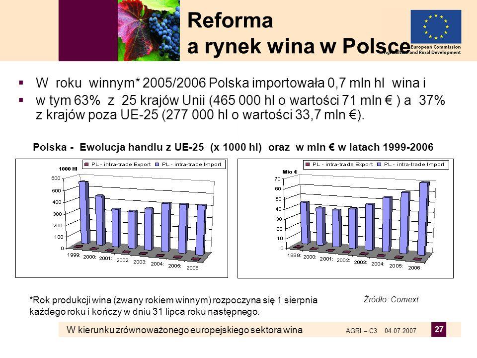W kierunku zrównoważonego europejskiego sektora wina AGRI – C3 04.07.2007 27 W roku winnym* 2005/2006 Polska importowała 0,7 mln hl wina i w tym 63% z