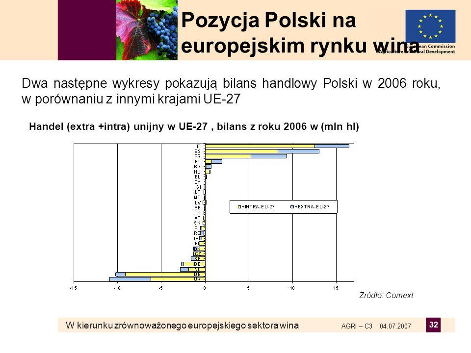 W kierunku zrównoważonego europejskiego sektora wina AGRI – C3 04.07.2007 32 Handel (extra +intra) unijny w UE-27, bilans z roku 2006 w (mln hl) Źródł