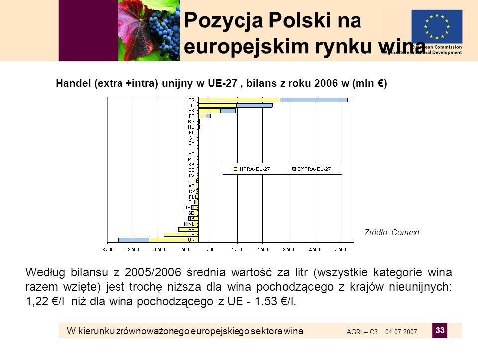 W kierunku zrównoważonego europejskiego sektora wina AGRI – C3 04.07.2007 33 Handel (extra +intra) unijny w UE-27, bilans z roku 2006 w (mln ) Źródło: