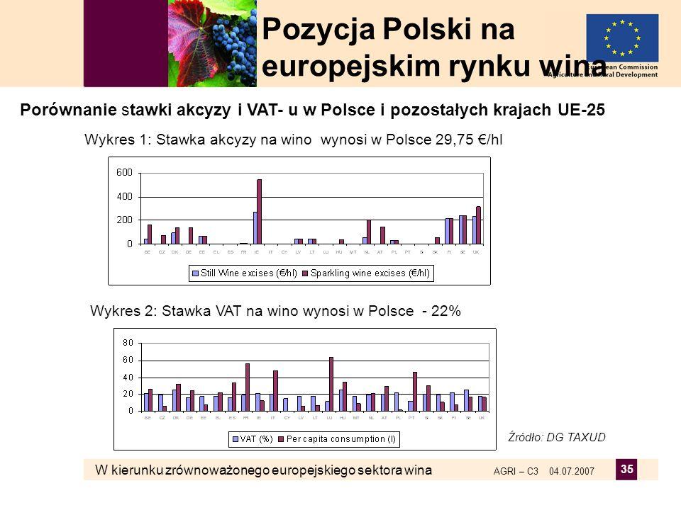 W kierunku zrównoważonego europejskiego sektora wina AGRI – C3 04.07.2007 35 Źródło: DG TAXUD Porównanie stawki akcyzy i VAT- u w Polsce i pozostałych